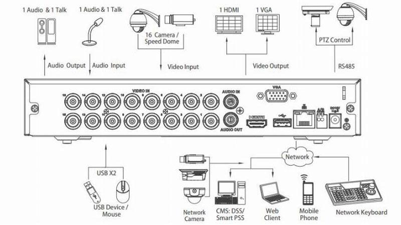 DVR Dahua 16Ch. Panel de conexiones
