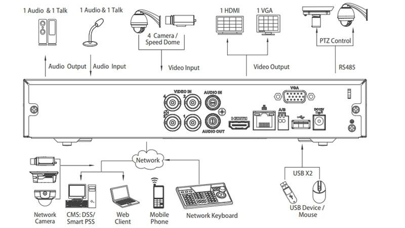 DVR Dahua 4Ch. Panel de conexiones
