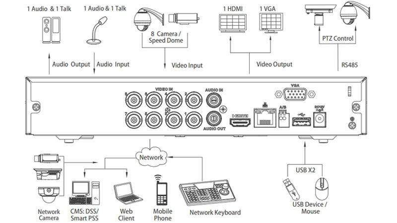 DVR Dahua 8Ch. Panel de conexiones